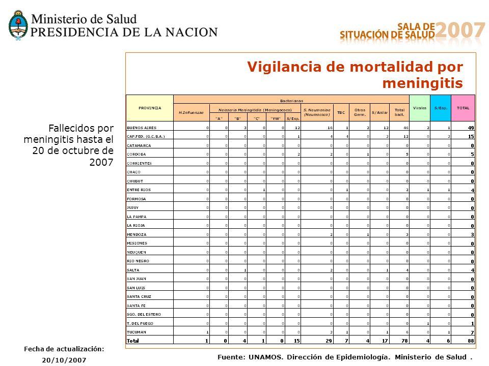 Vigilancia de mortalidad por meningitis