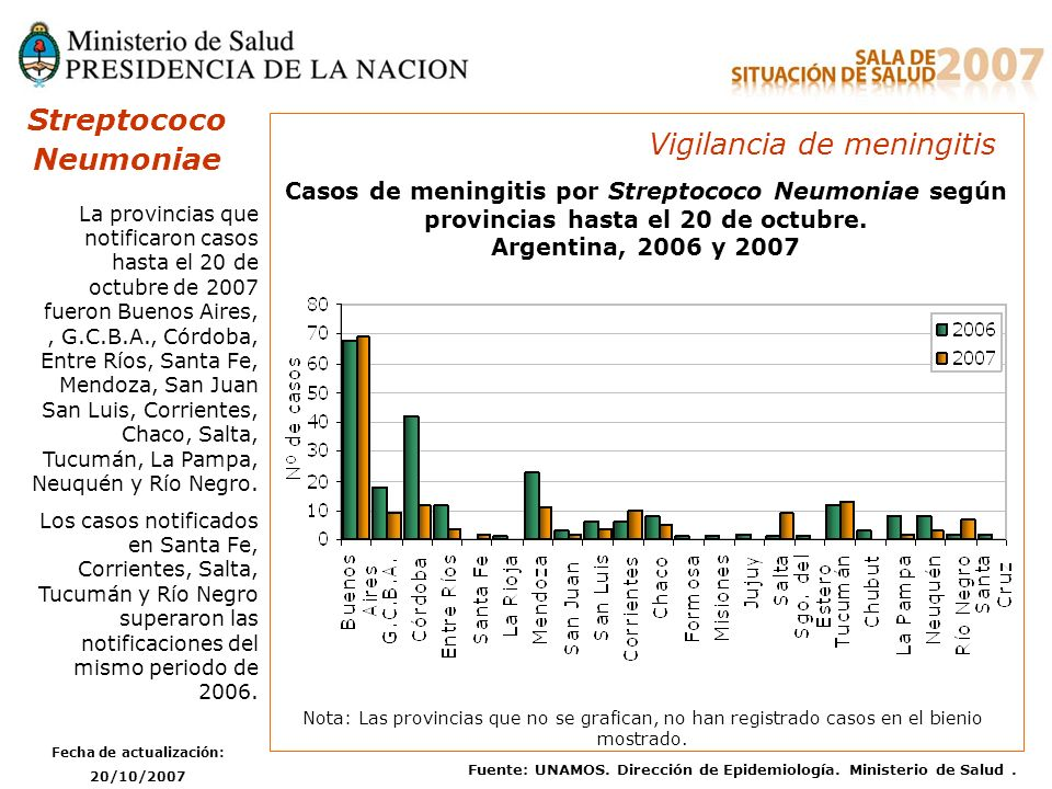 Streptococo Neumoniae