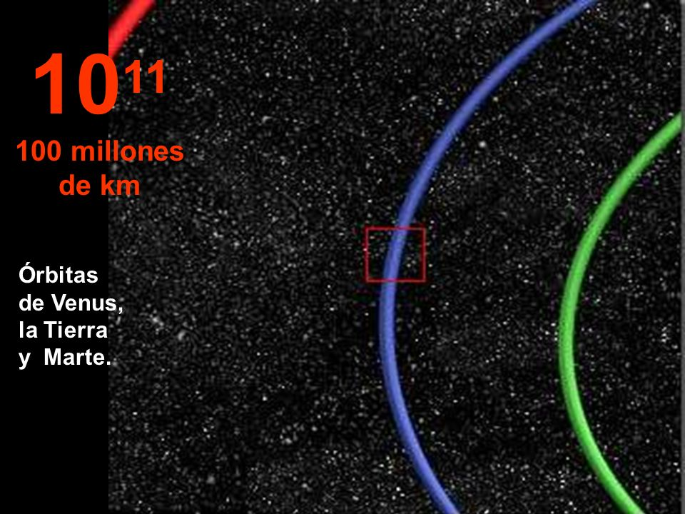 1011 100 millones de km Órbitas de Venus, la Tierra y Marte.