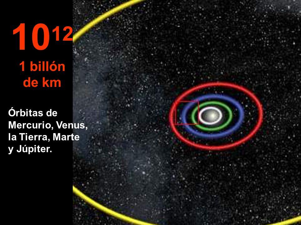 1012 1 billón de km Órbitas de Mercurio, Venus, la Tierra, Marte y Júpiter.