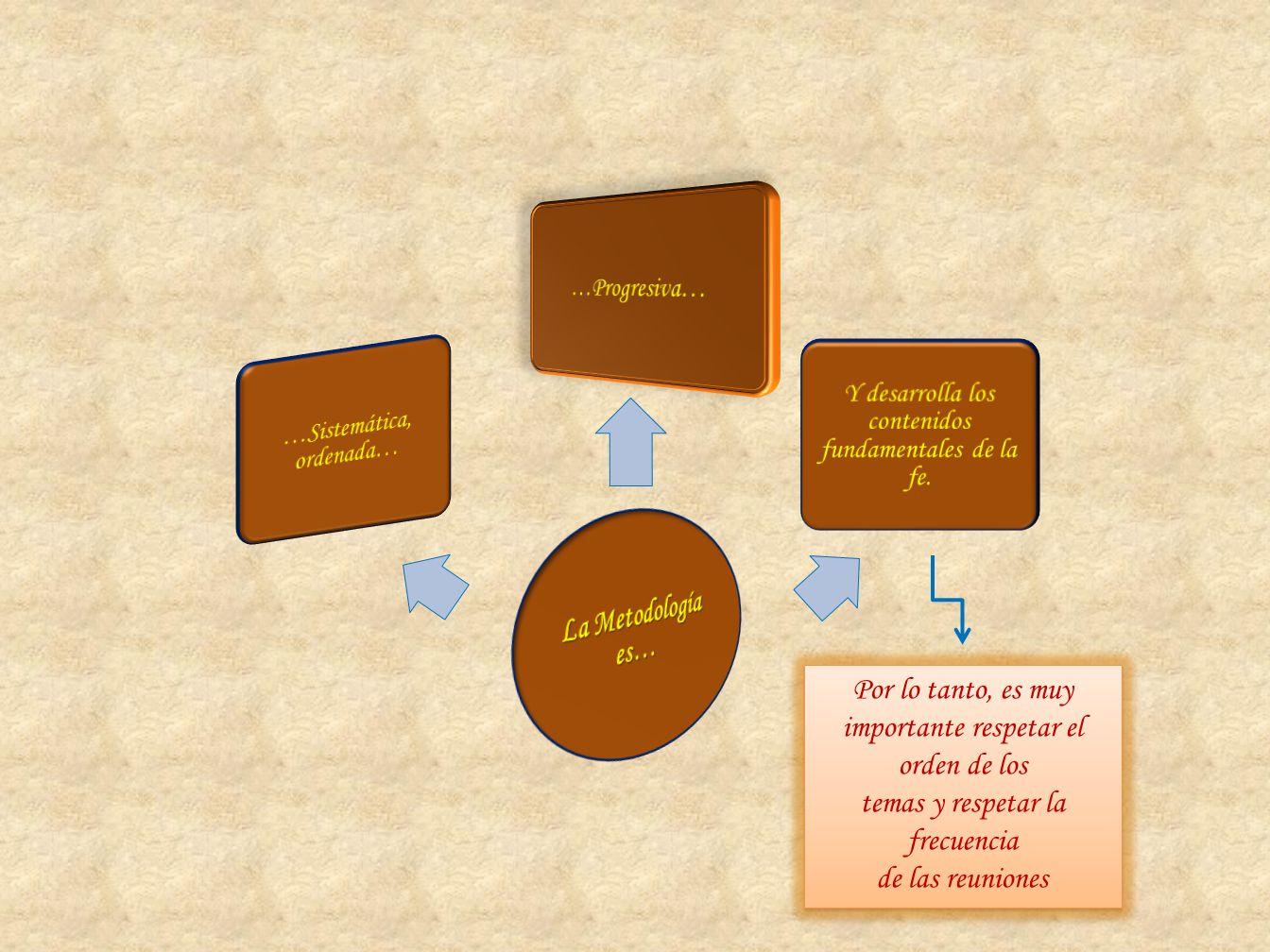 La Metodología es… …Sistemática, ordenada… …Progresiva… Y desarrolla los contenidos fundamentales de la fe.
