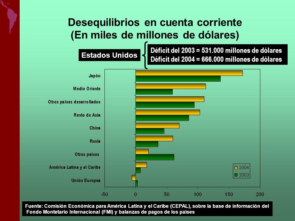Desequilibrios en cuenta corriente (En miles de millones de dólares)