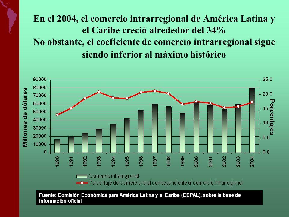 En el 2004, el comercio intrarregional de América Latina y el Caribe creció alrededor del 34% No obstante, el coeficiente de comercio intrarregional sigue siendo inferior al máximo histórico