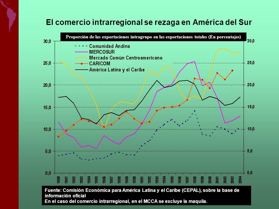 El comercio intrarregional se rezaga en América del Sur