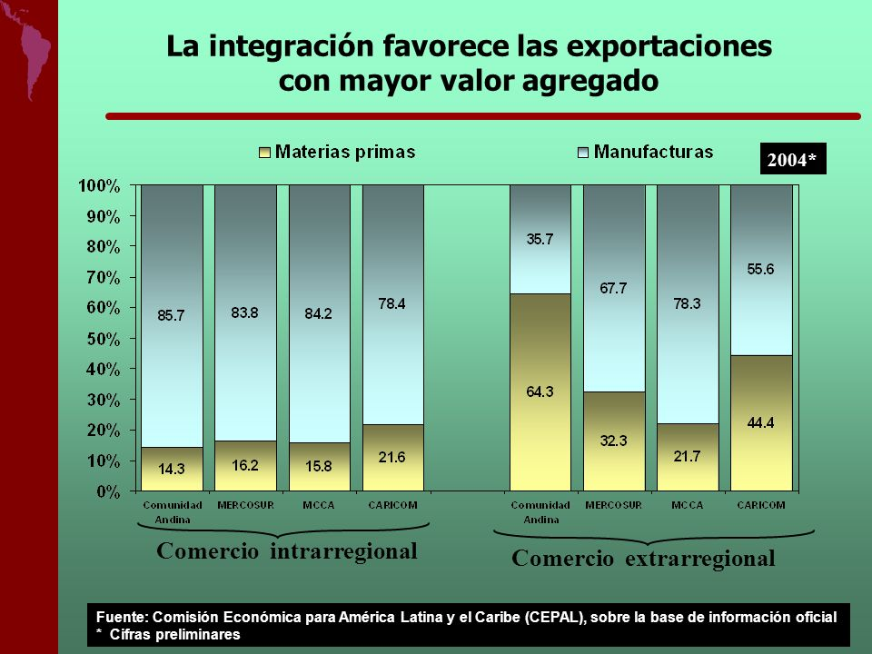 La integración favorece las exportaciones con mayor valor agregado