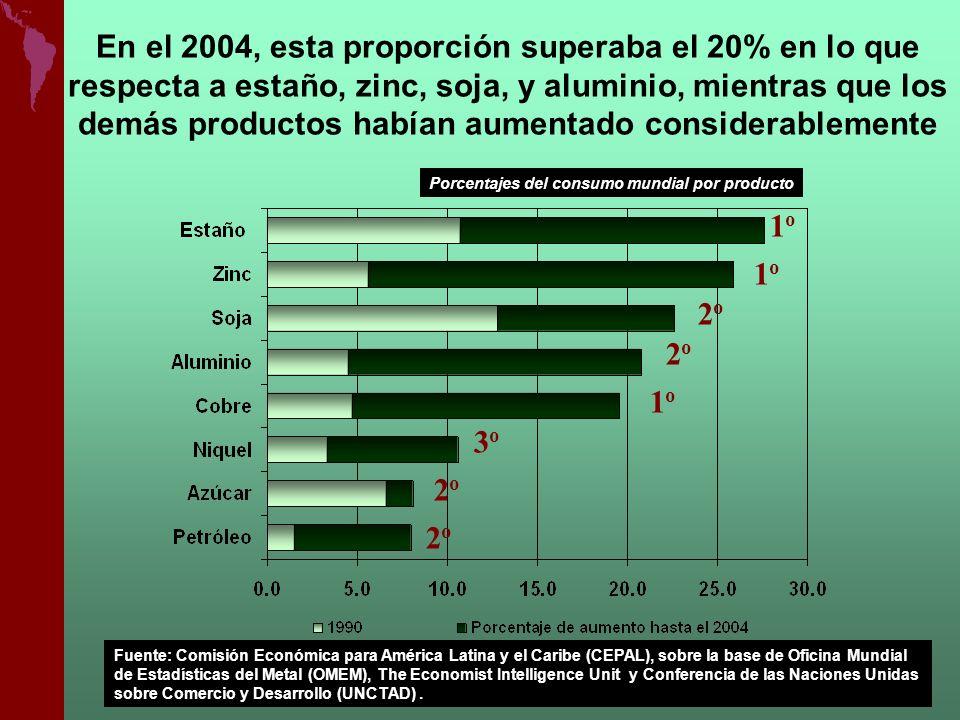 Porcentajes del consumo mundial por producto