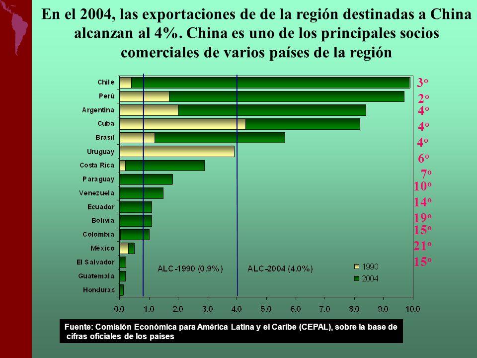 En el 2004, las exportaciones de de la región destinadas a China alcanzan al 4%. China es uno de los principales socios comerciales de varios países de la región