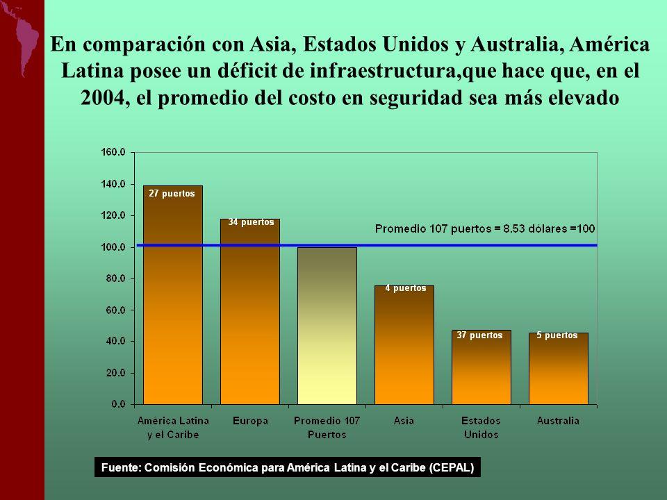 En comparación con Asia, Estados Unidos y Australia, América Latina posee un déficit de infraestructura,que hace que, en el 2004, el promedio del costo en seguridad sea más elevado