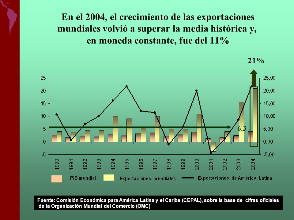 2004 TASAS DE CRECIMIENTO X en valor