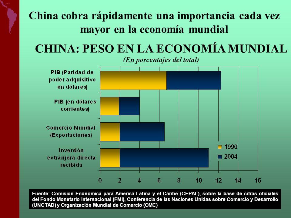 CHINA: PESO EN LA ECONOMÍA MUNDIAL (En porcentajes del total)