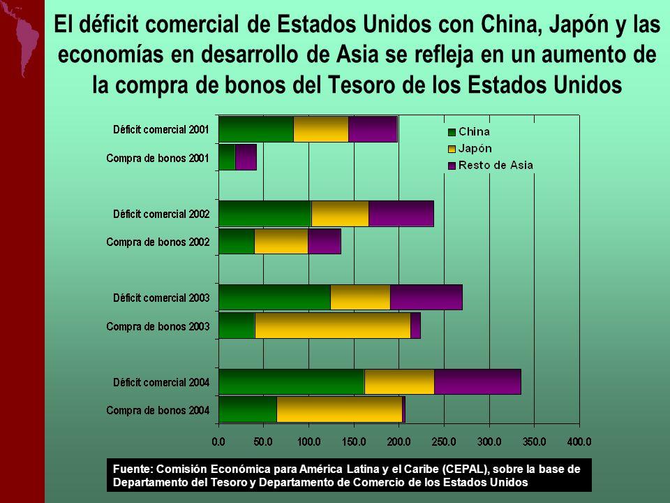 El déficit comercial de Estados Unidos con China, Japón y las economías en desarrollo de Asia se refleja en un aumento de la compra de bonos del Tesoro de los Estados Unidos