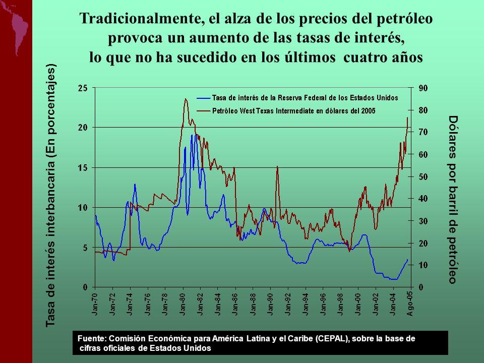 Tradicionalmente, el alza de los precios del petróleo