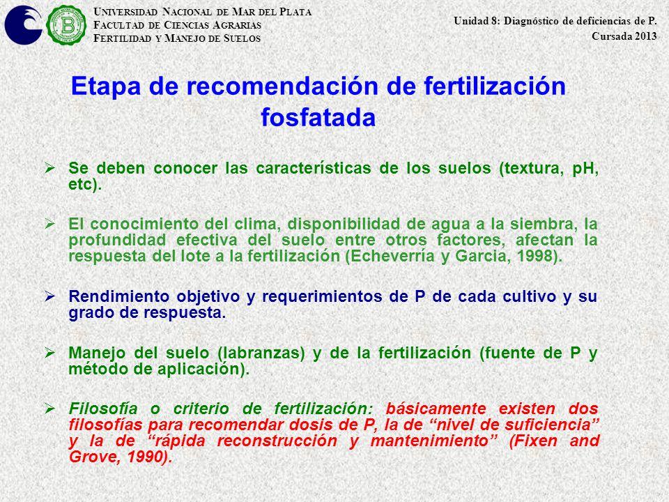Etapa de recomendación de fertilización fosfatada
