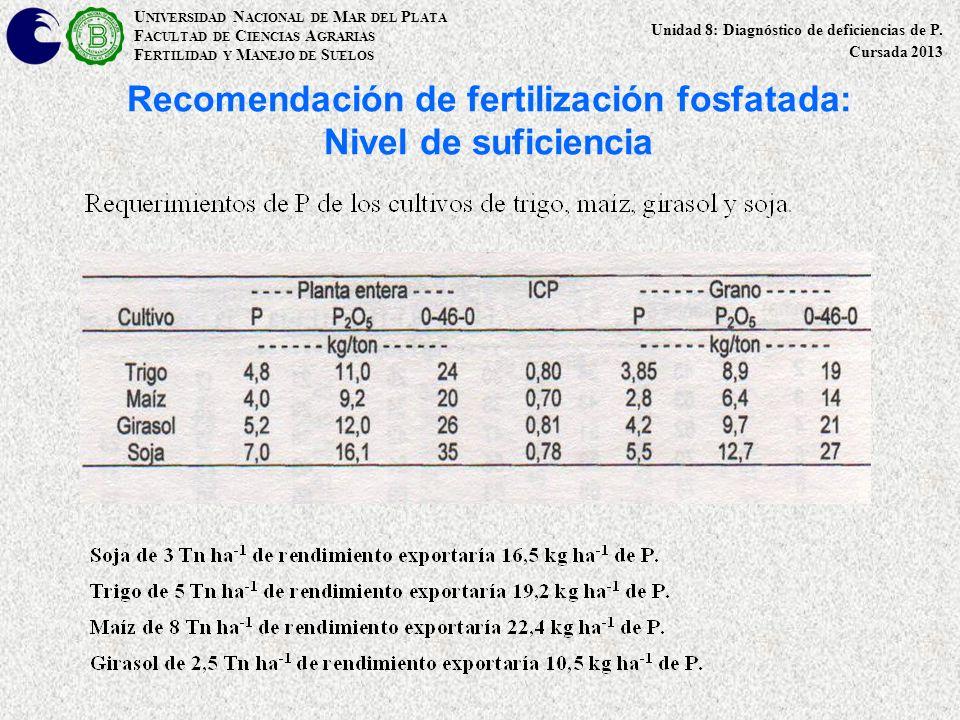 Recomendación de fertilización fosfatada: Nivel de suficiencia