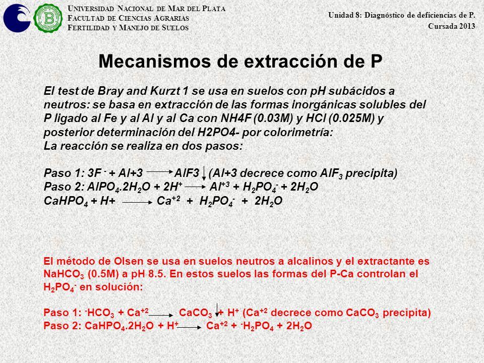 Mecanismos de extracción de P