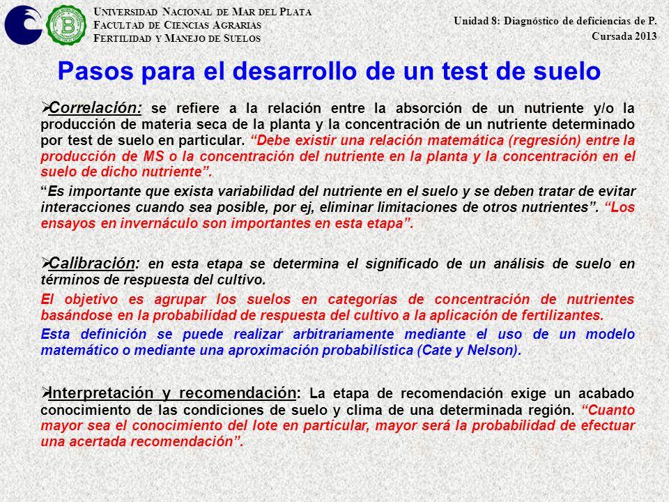 Pasos para el desarrollo de un test de suelo