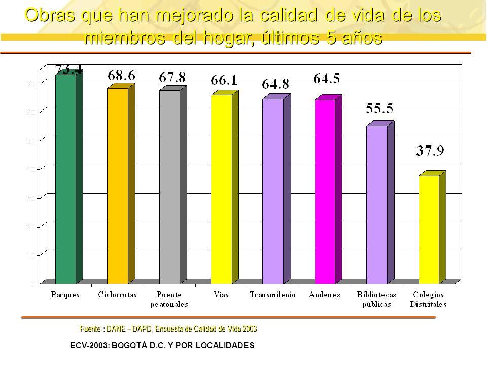 Obras que han mejorado la calidad de vida de los miembros del hogar, últimos 5 años