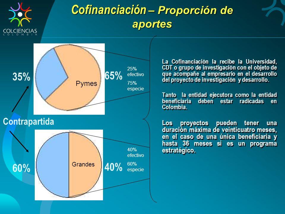 Cofinanciación – Proporción de aportes