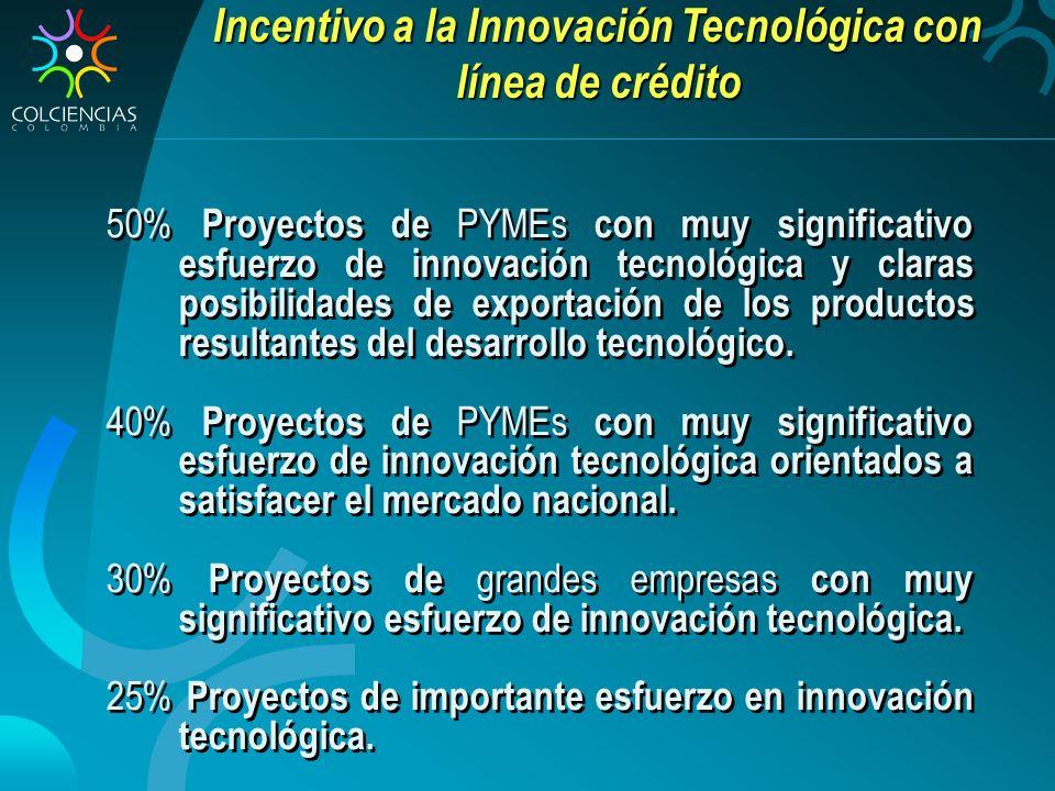 Incentivo a la Innovación Tecnológica con línea de crédito