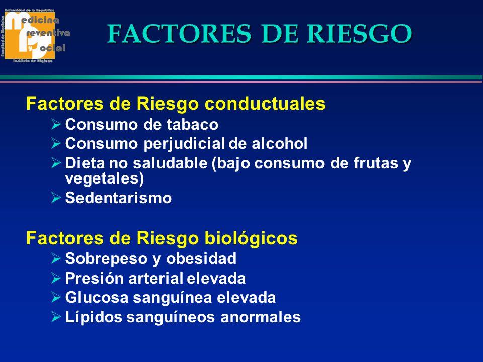 FACTORES DE RIESGO Factores de Riesgo conductuales