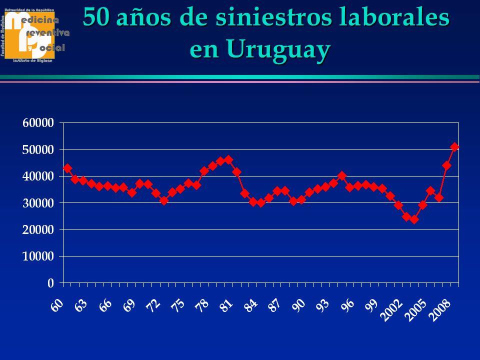 50 años de siniestros laborales en Uruguay