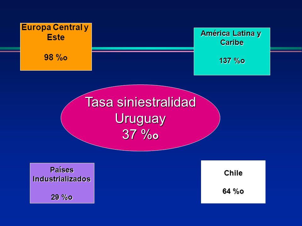 Tasa siniestralidad Uruguay 37 %o Europa Central y Este 98 %o