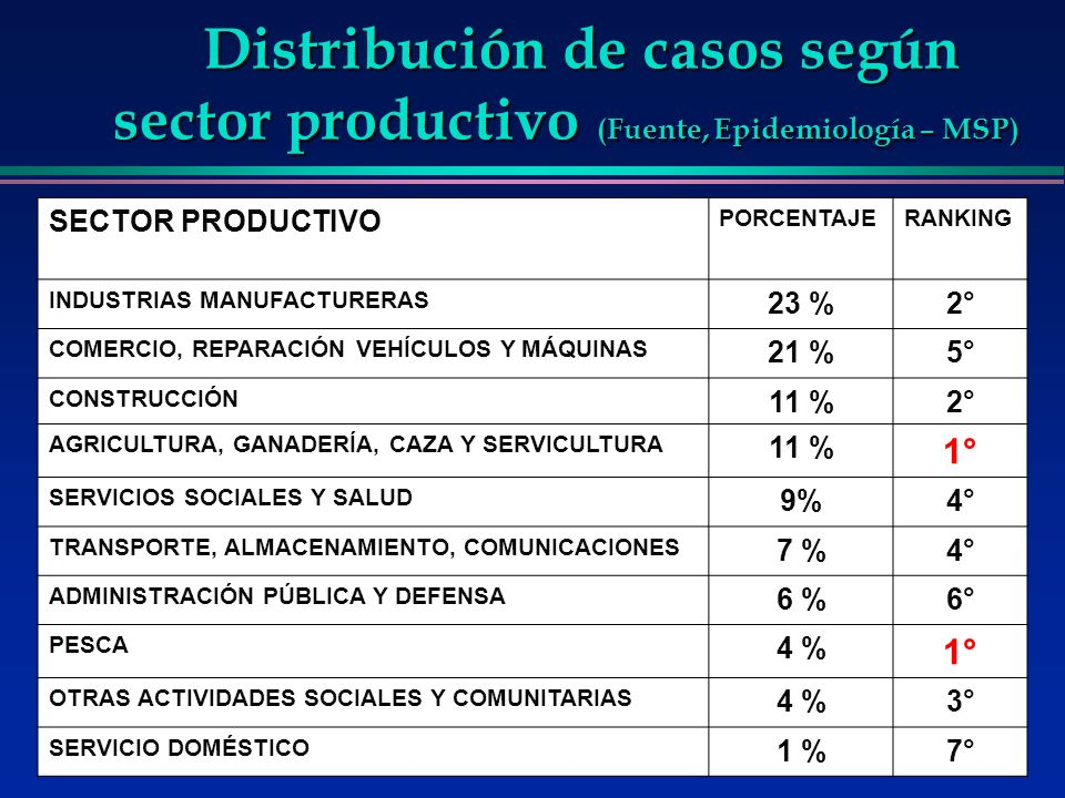 Distribución de casos según sector productivo (Fuente, Epidemiología – MSP)