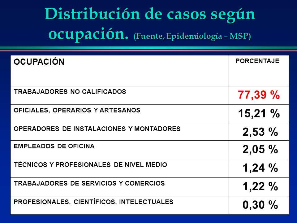 Distribución de casos según ocupación. (Fuente, Epidemiología – MSP)