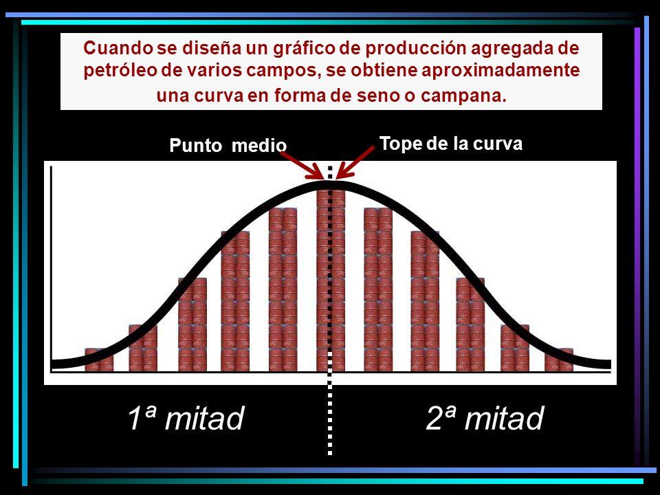 Cuando se diseña un gráfico de producción agregada de petróleo de varios campos, se obtiene aproximadamente una curva en forma de seno o campana.
