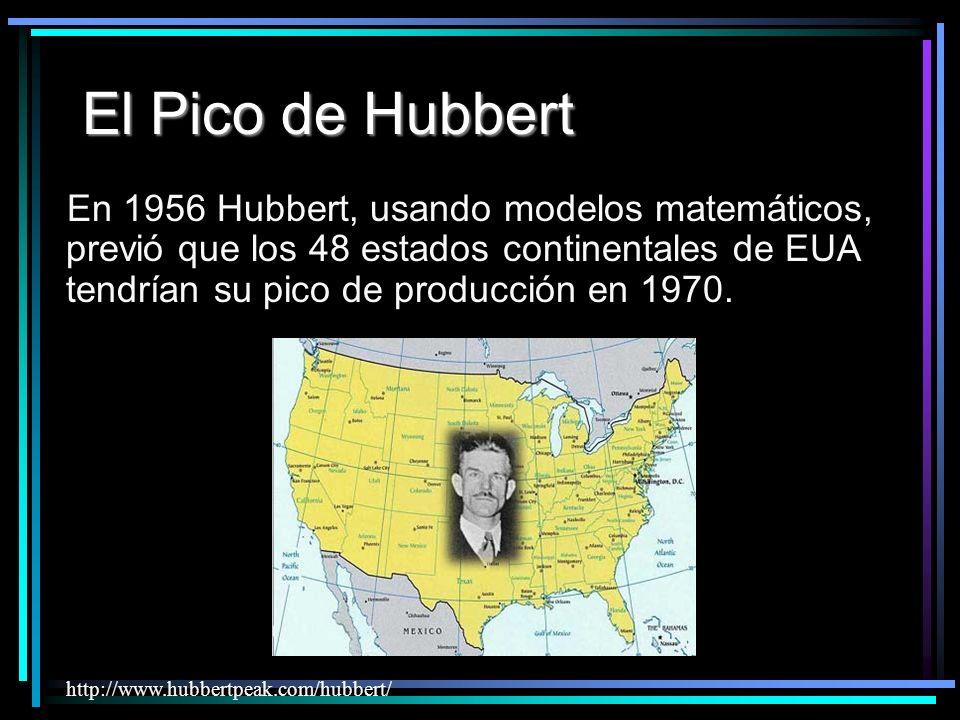 El Pico de Hubbert