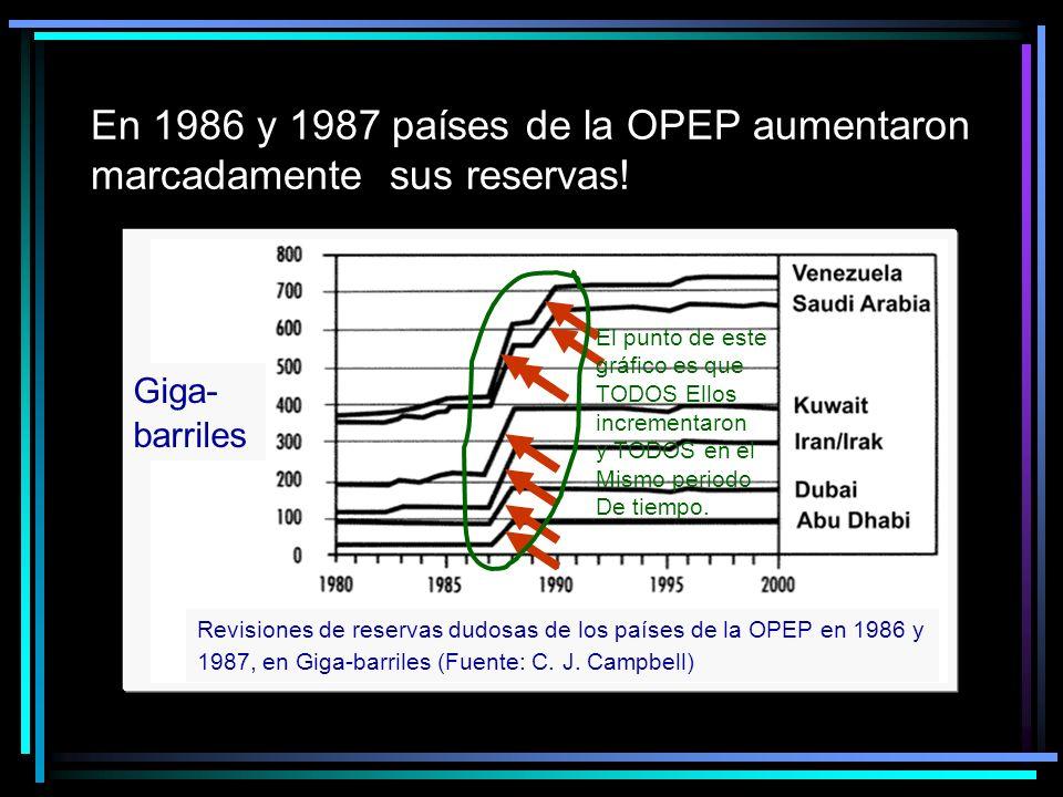 En 1986 y 1987 países de la OPEP aumentaron marcadamente sus reservas!