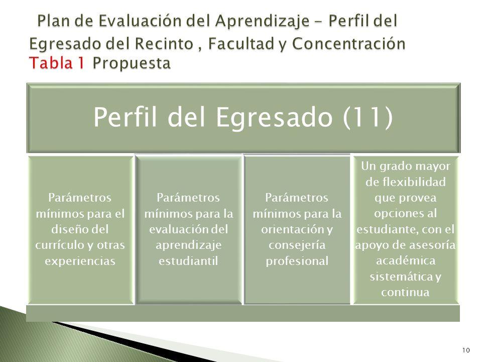 Plan de Evaluación del Aprendizaje - Perfil del Egresado del Recinto , Facultad y Concentración Tabla 1 Propuesta