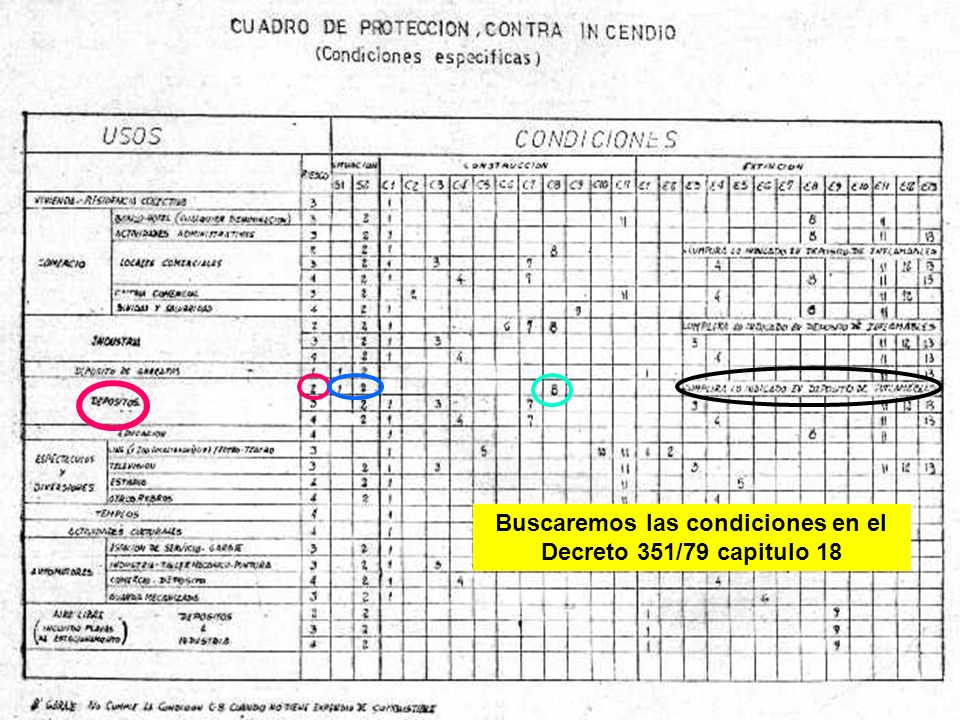 Buscaremos las condiciones en el Decreto 351/79 capitulo 18