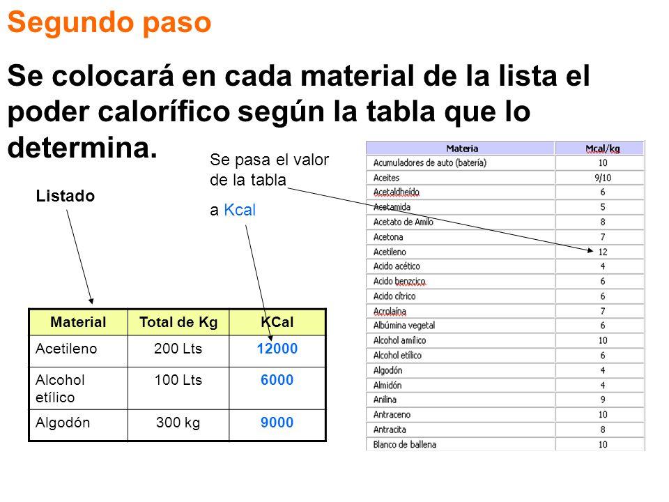 Segundo paso Se colocará en cada material de la lista el poder calorífico según la tabla que lo determina.