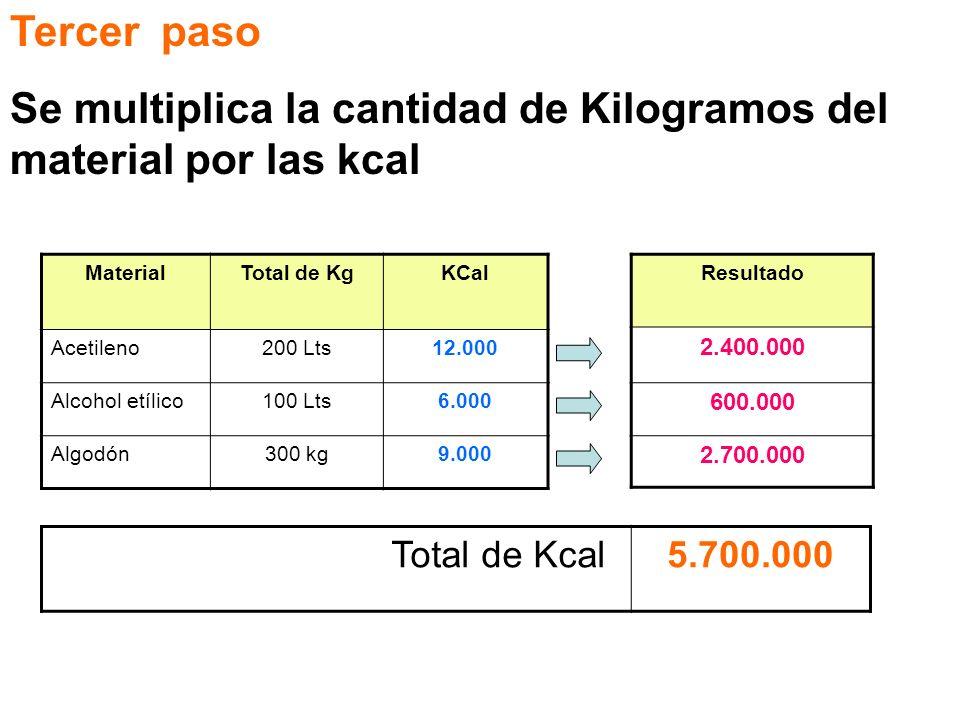 Se multiplica la cantidad de Kilogramos del material por las kcal
