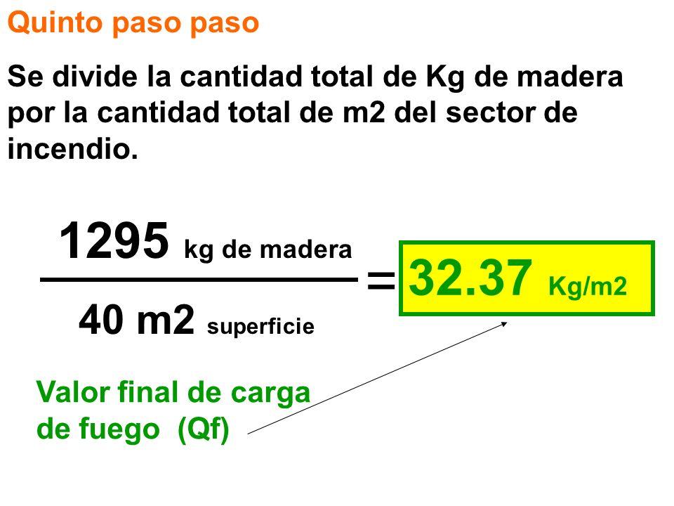 = 1295 kg de madera 32.37 Kg/m2 40 m2 superficie Quinto paso paso