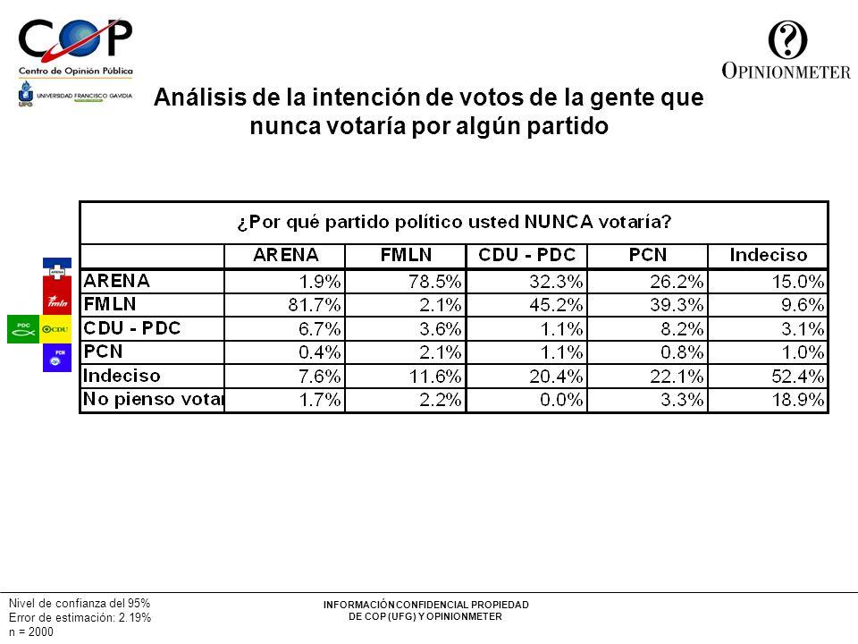 Análisis de la intención de votos de la gente que nunca votaría por algún partido