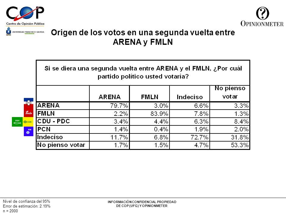Origen de los votos en una segunda vuelta entre ARENA y FMLN