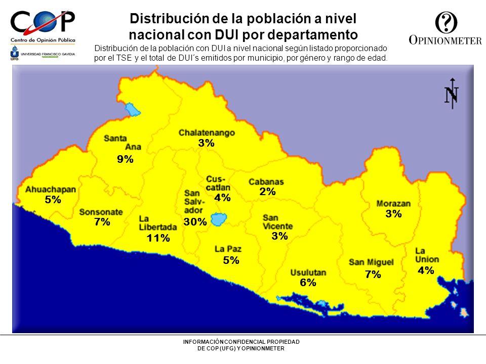 Distribución de la población a nivel nacional con DUI por departamento