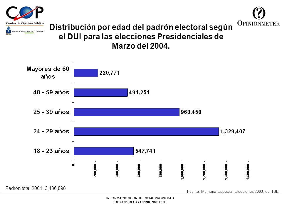 Fuente: Memoria Especial, Elecciones 2003, del TSE