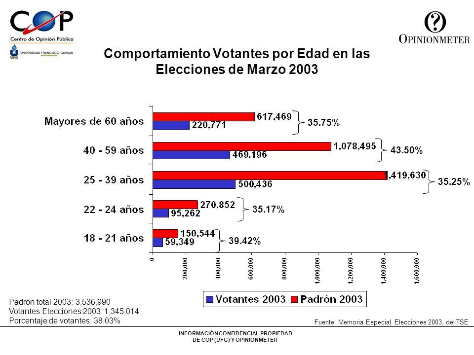 Comportamiento Votantes por Edad en las Elecciones de Marzo 2003