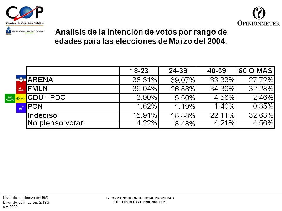 Análisis de la intención de votos por rango de edades para las elecciones de Marzo del 2004.