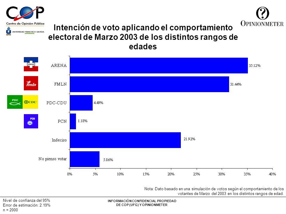 Intención de voto aplicando el comportamiento electoral de Marzo 2003 de los distintos rangos de edades