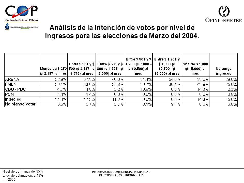 Análisis de la intención de votos por nivel de ingresos para las elecciones de Marzo del 2004.