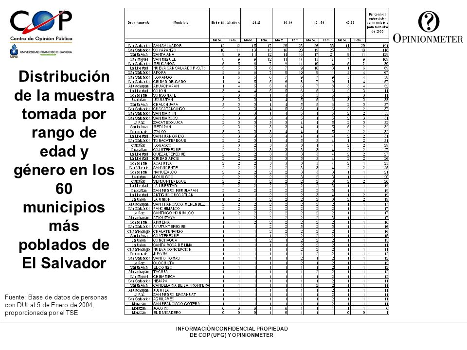 Distribución de la muestra tomada por rango de edad y género en los 60 municipios más poblados de El Salvador