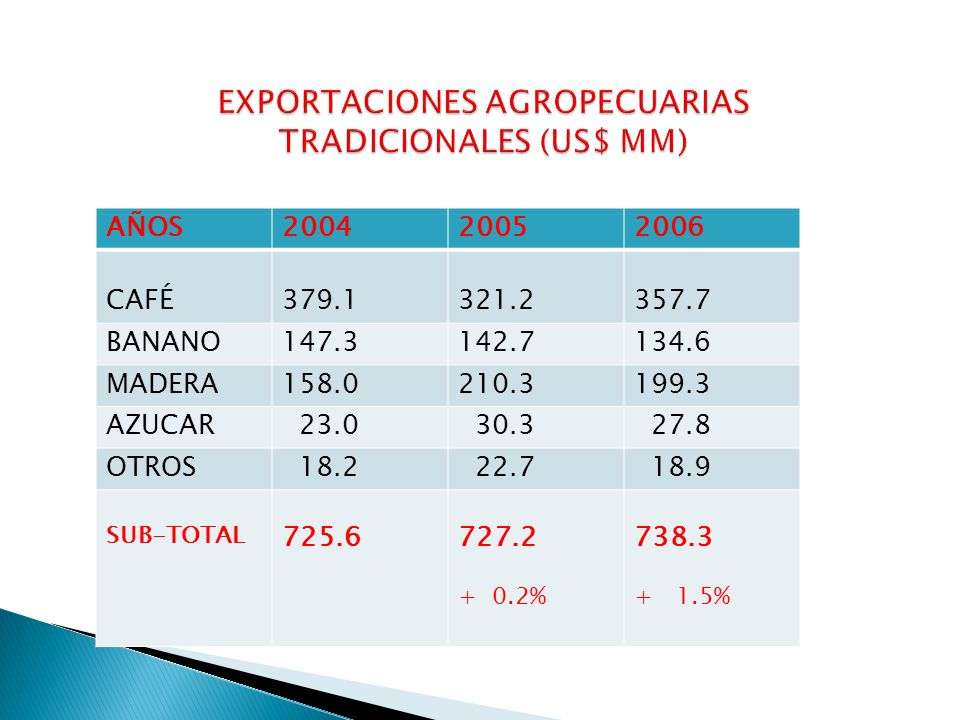 EXPORTACIONES AGROPECUARIAS TRADICIONALES (US$ MM)