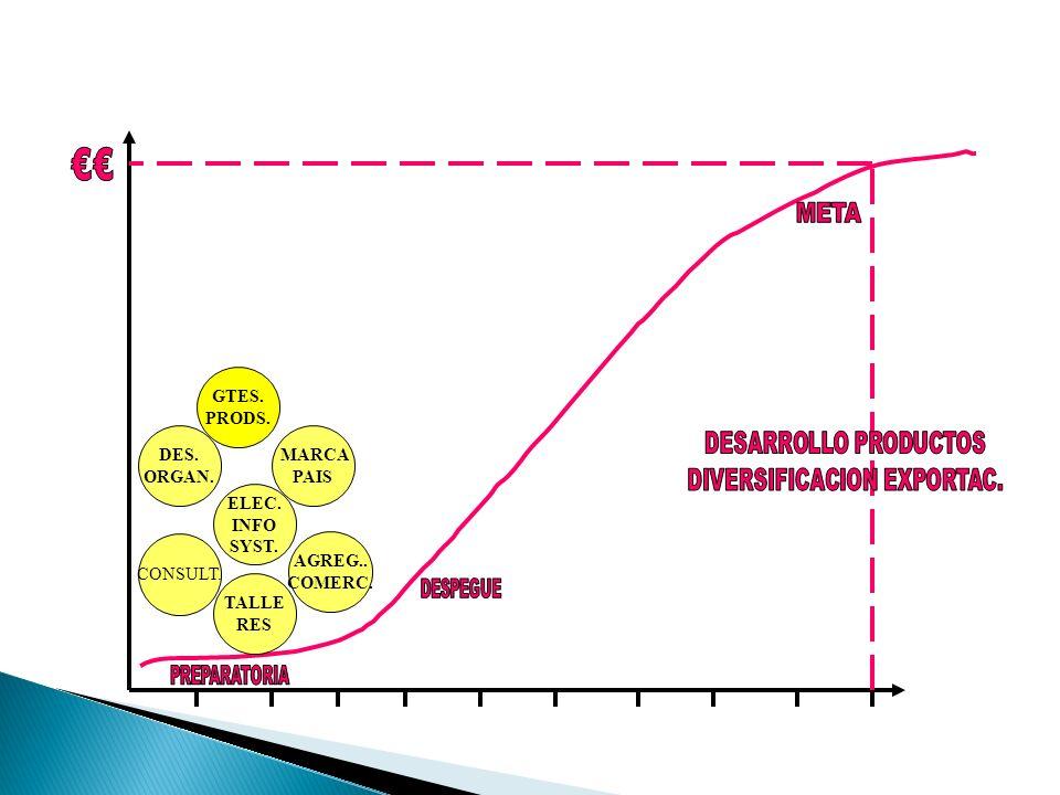 DIVERSIFICACION EXPORTAC.