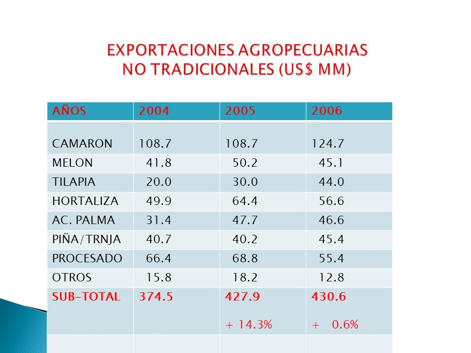 EXPORTACIONES AGROPECUARIAS NO TRADICIONALES (US$ MM)