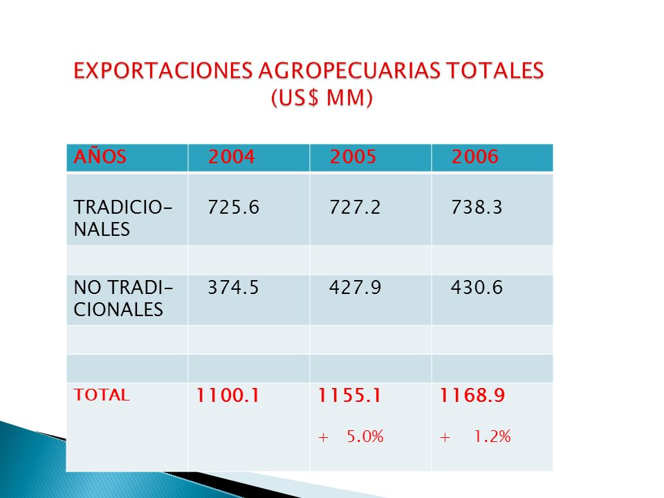 EXPORTACIONES AGROPECUARIAS TOTALES (US$ MM)