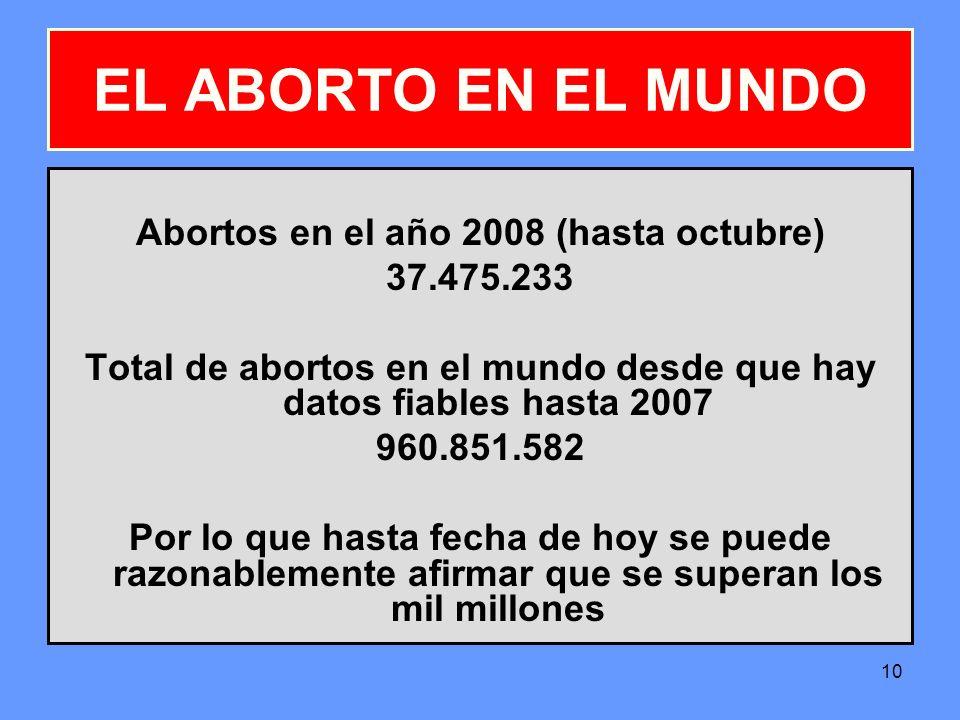 EL ABORTO EN EL MUNDO Abortos en el año 2008 (hasta octubre)